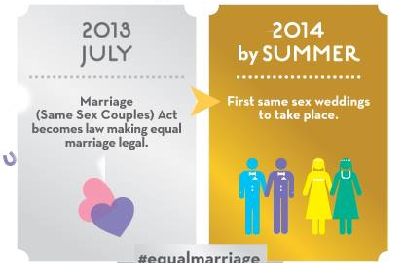 same sex couples marriage families and The institution of marriage is unique it is the one institution that binds women and men together to form a family, and this serves broad societal purposes.